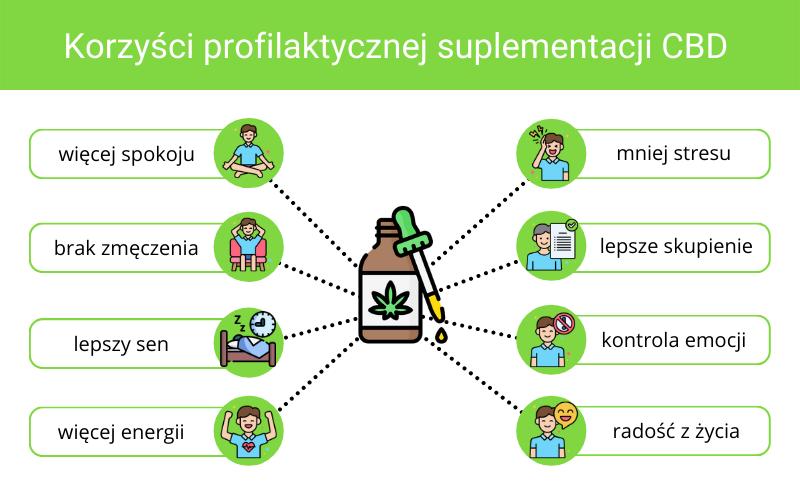 Korzyści profilaktycznej suplementacji CBD