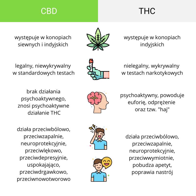 THC vs CBD(2)