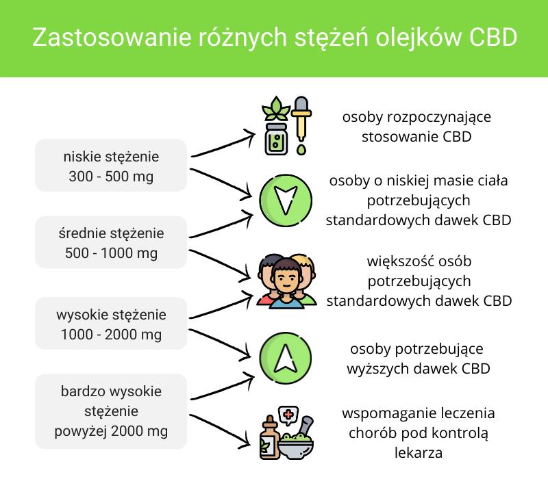 Zastosowanie różnych stężeń CBD